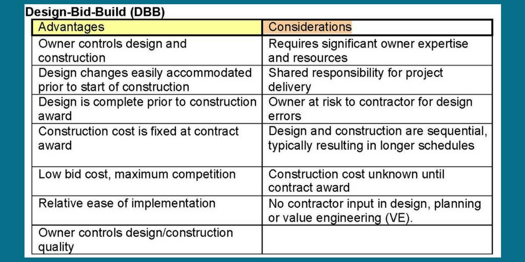 Design-Bid-Build Method | Pros and Cons | Cooper & Company