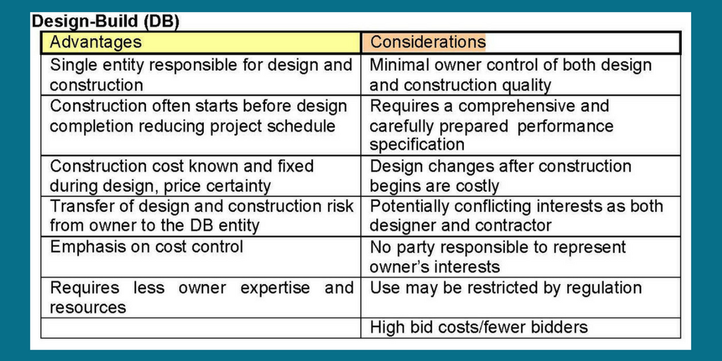 Design-Build Method | Pros and Cons | Cooper & Company