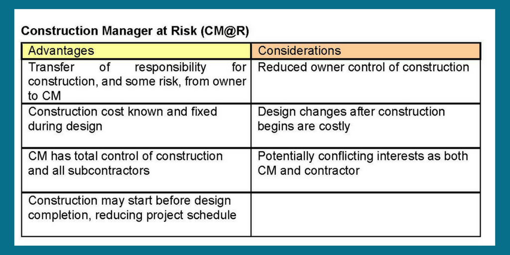 Construction Manager at Risk | Delivery Method | Cooper & Company